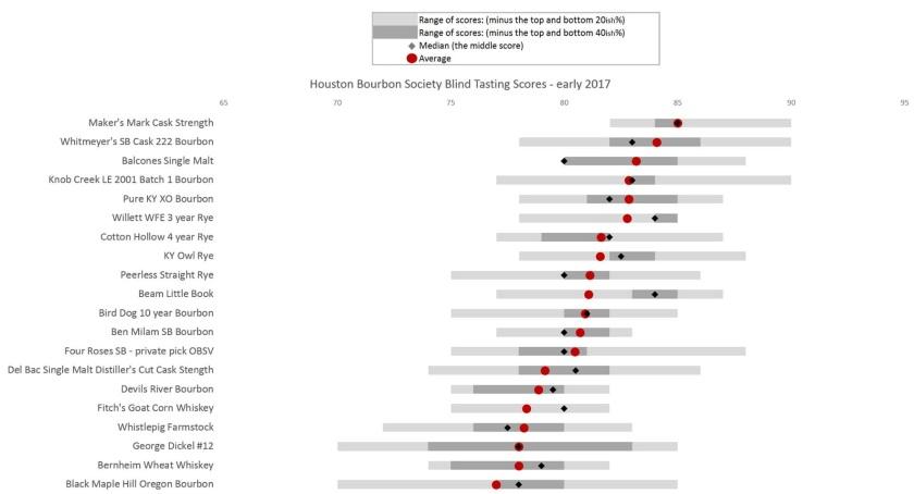 HBS Blind #2 ranks graph 2